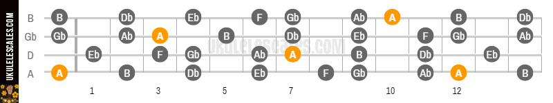 A Augmented lydian Ukulele Scale (mode) - D-Tuning