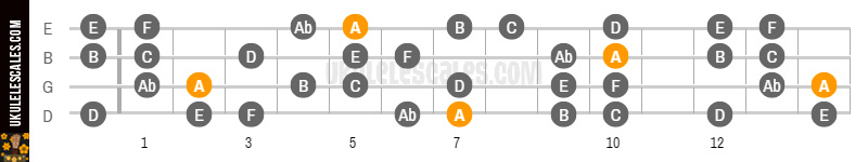 A Harmonic Minor Ukulele Scale Baritone