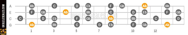 Ab Lydian B7 Ukulele Scale Mode