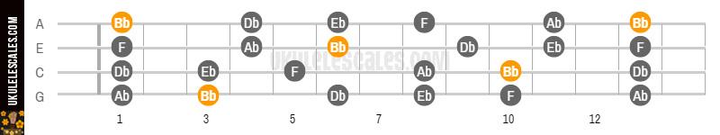 Bb Minor Pentatonic Ukulele Scale