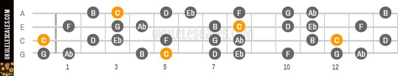 C Harmonic Minor Ukulele Scale