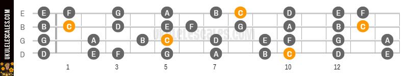 C Ionian Ukulele Scale Mode Baritone