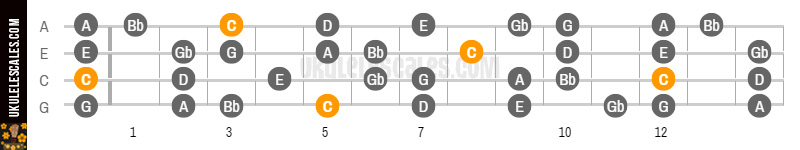 C Lydian B7 Ukulele Scale Mode