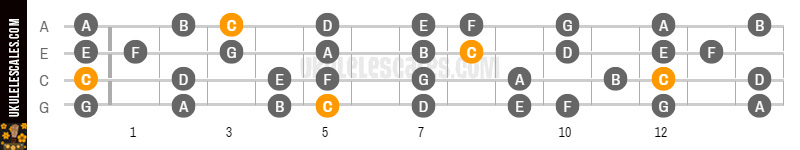 C Major Ukulele Scale