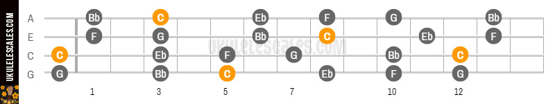 C Minor Pentatonic Ukulele Scale