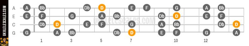 D Harmonic Minor Ukulele Scale