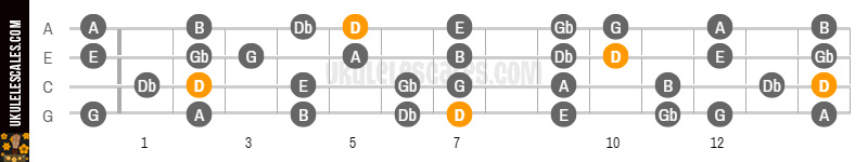 D Major Ukulele Scale