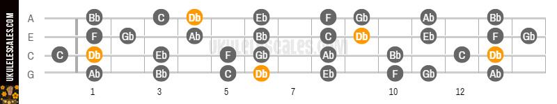 Db Major Ukulele Scale