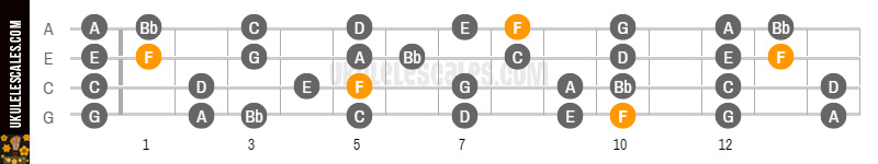 F Major Ukulele Scale