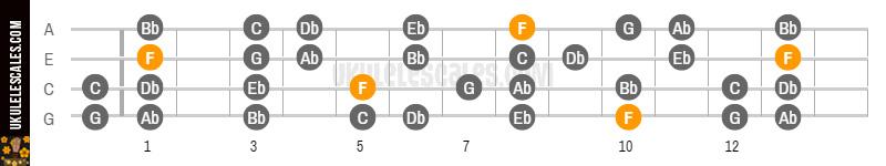 F Natural Minor Ukulele Scale