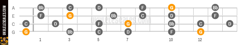 G Minor Pentatonic Ukulele Scale