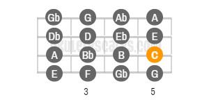 C Chromatic Ukulele Scale Baritone