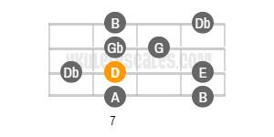 D Major Ukulele Scale Baritone