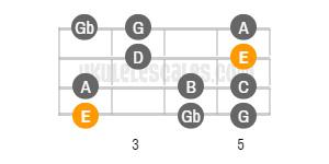 E Natural Minor Ukulele Scale Baritone