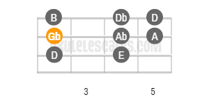 gb natural minor ukulele scale