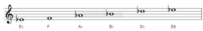 Eb Egyptian Ukulele Scale